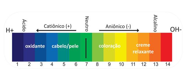 tabela-ph-cabelos-acido-neutro-alcalino